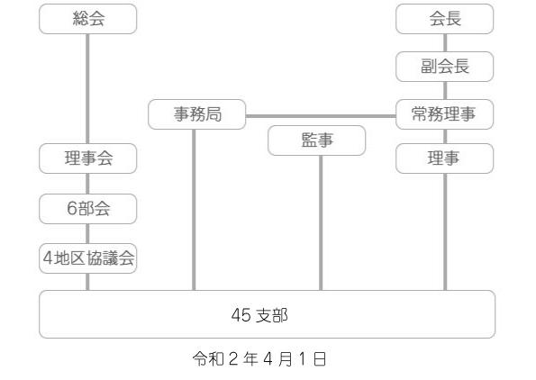 愛身連組織図2