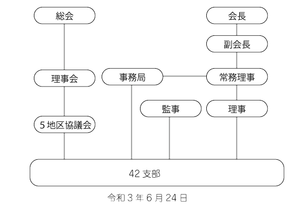 愛身連組織図